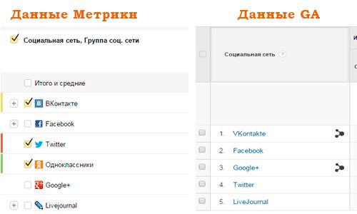 анализ-социалоьной-активности-на-сайте