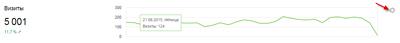 виджет-график-метрика