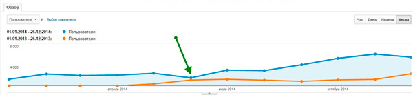 сравнение-посещений-за-2014-и-2015-год