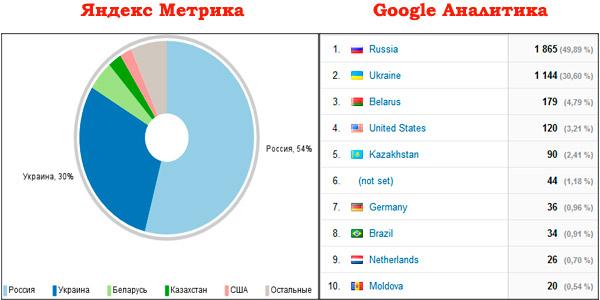 аудитория-сайта-география
