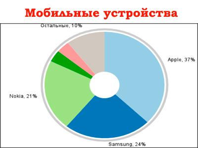 мобильный-трафик