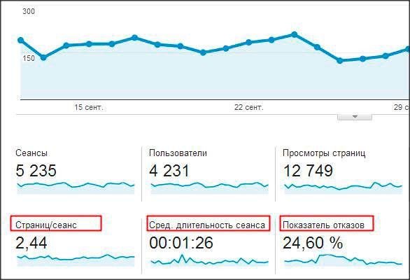 Поведенческие факторы яндекс Новая Ладога проверить сайт на входящие ссылки