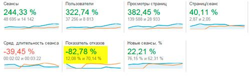 сравнение-основных-показателей-статистики