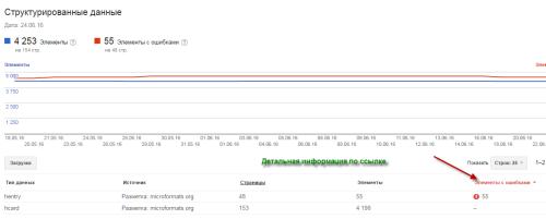 структурированные данные Search Console
