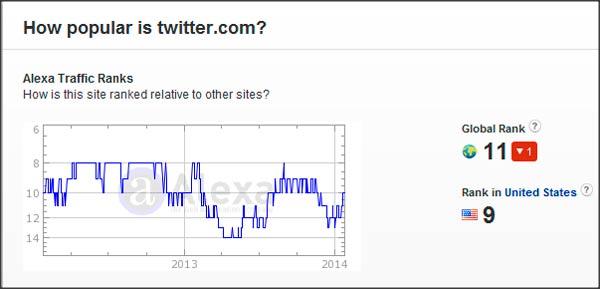 статистика alexa по твиттер