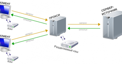 Выбираем прокси-сервер правильно
